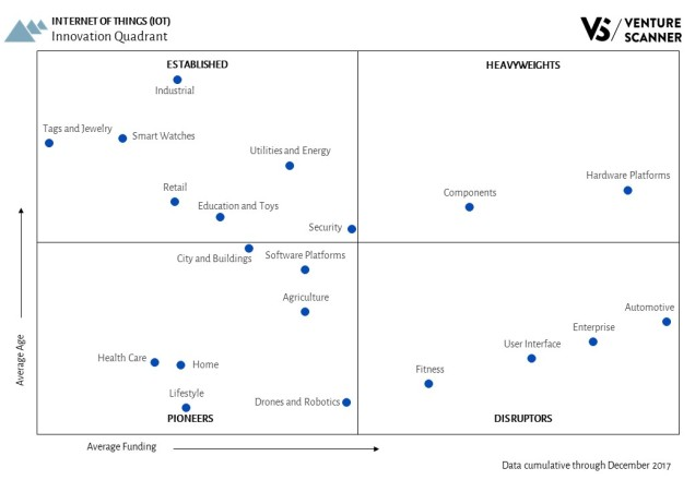 Internet of Things Innovation Quadrant