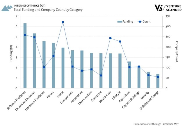 Internet of Things Total Funding and Company Count by Category