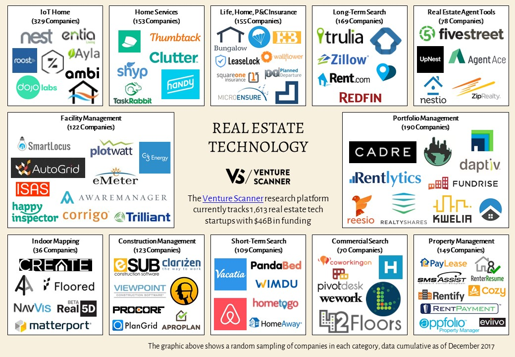 Technology Management Image: Top Real Estate Companies