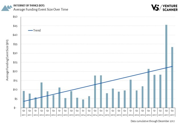 IoT Average Funding Event Size Over Time