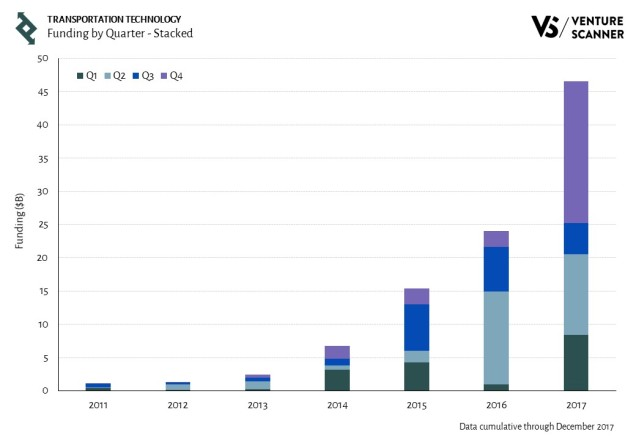 Transportation Technology Funding by Quarter - Stacked