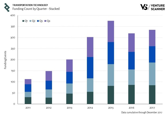Transportation Technology Funding Count by Quarter - Stacked