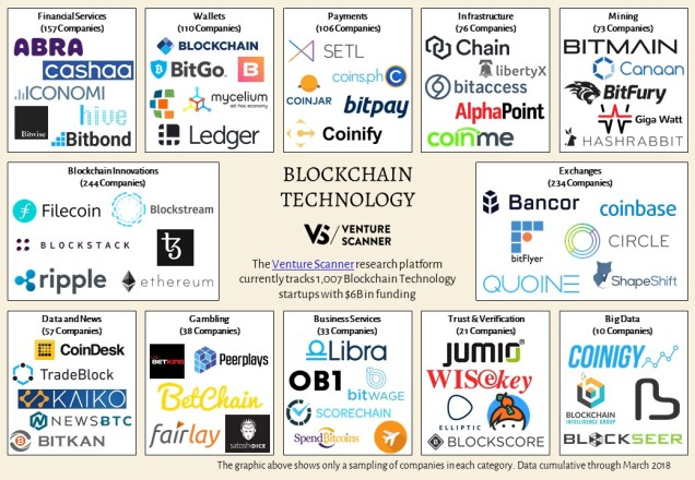 Blockchain Technology Sector Map