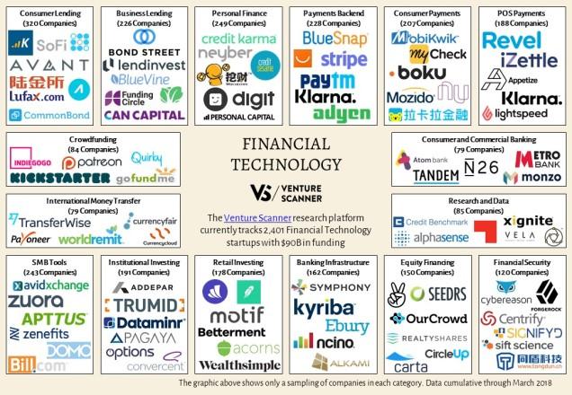 Financial Technology Sector Map