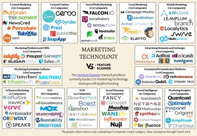 Marketing Technology Sector Map