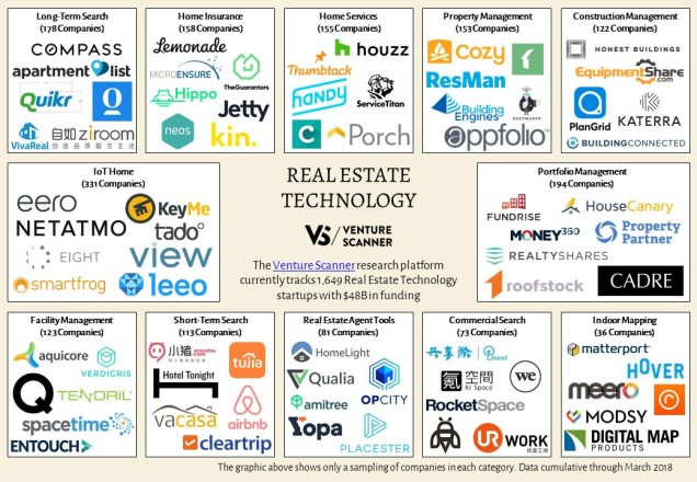 Real Estate Technology Sector Map