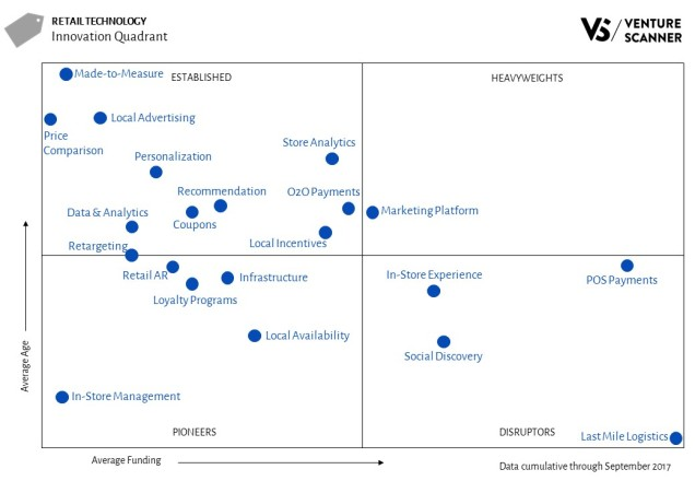 Retail Technology Innovation Quadrant