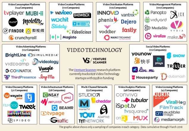 Video Technology Sector Map