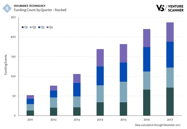 Insurance Technology Funding Count by Quarter