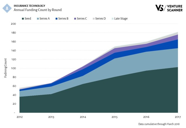 Insurance Technology Funding Count by Round