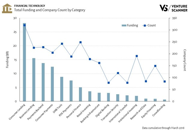 Financial Technology Funding and Company Count