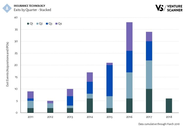 Insurance Technology Exits by Quarter