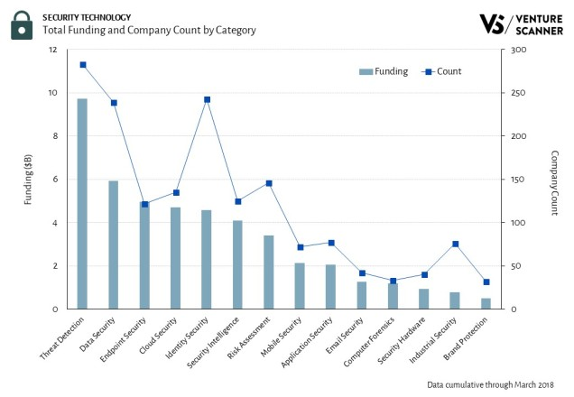 Security Technology Total Funding and Company Count