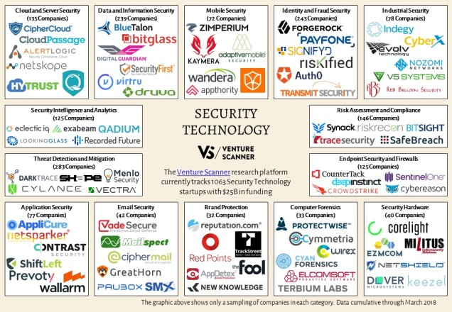 Security Technology Sector Map