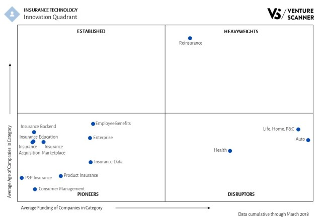 Insurance Technology Innovation Quadrant
