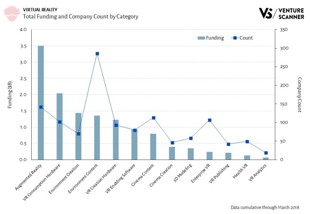 Virtual Reality Category Funding and Companies