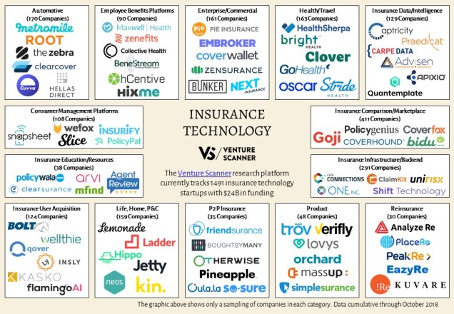 insurance-technology-map