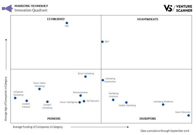 marketing-technology-innovation-quadrant