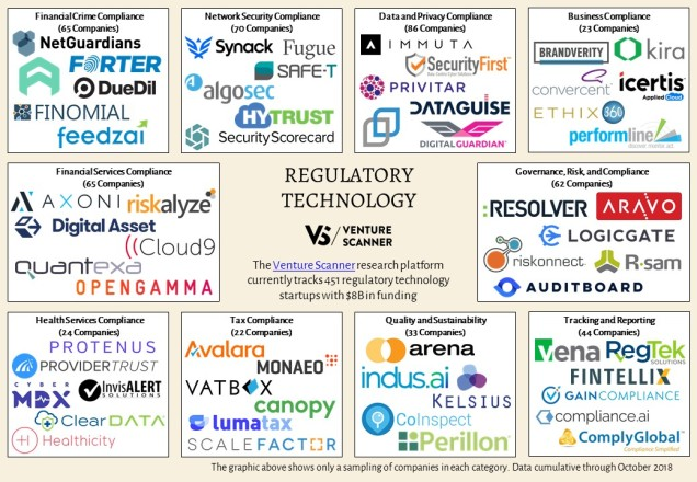 Regulatory Technology Map