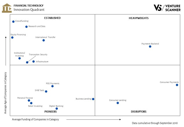 Financial Technology Innovation Quadrant