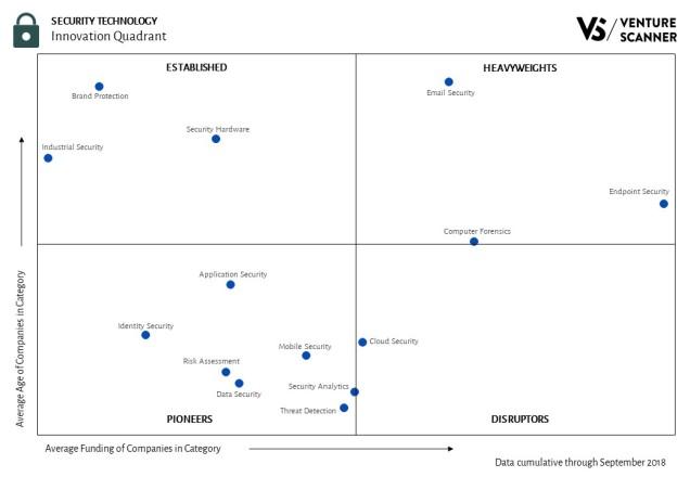 Security Technology Innovation Quadrant