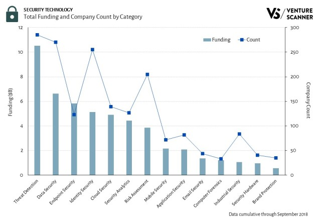 Security Technology Total Category Funding