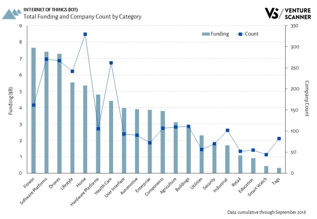 Internet of Things Total Funding and Company Count