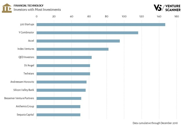 FinTech Investors with the Most Investments