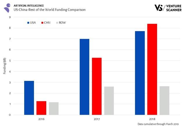AI US-China Funding Comparison