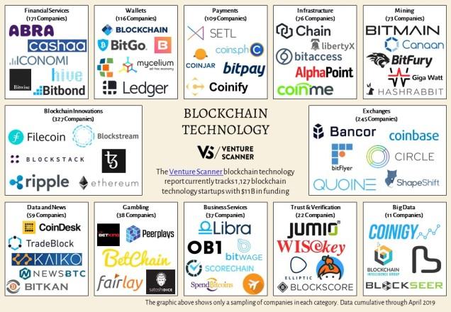 blockchain-technology-map