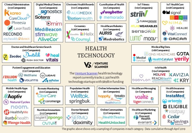 health-technology-map
