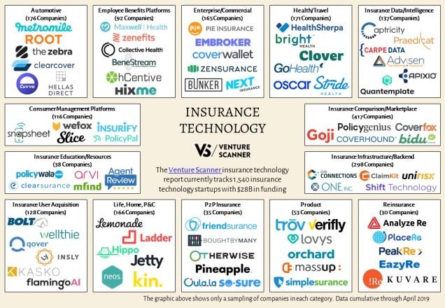 insurance-technology-map