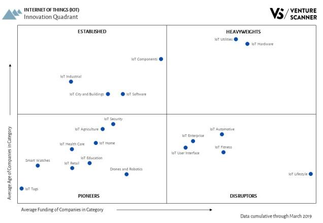 Internet Of Things Innovation Quadrant