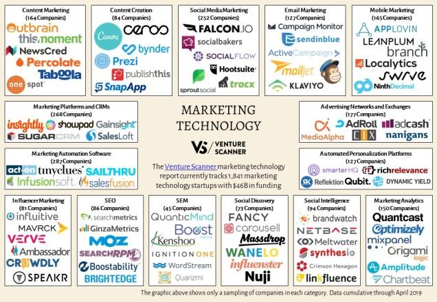 marketing-technology-map