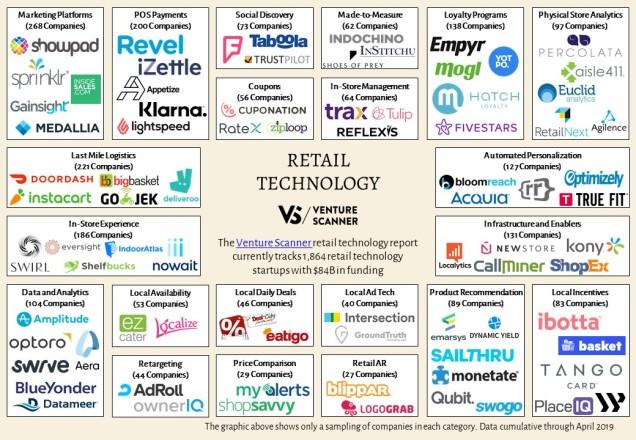 retail-technology-map