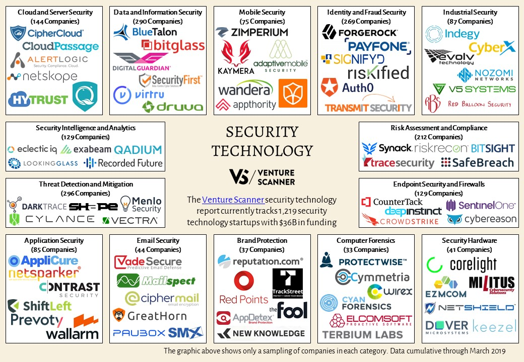 Security Technology – Venture Scanner Insights
