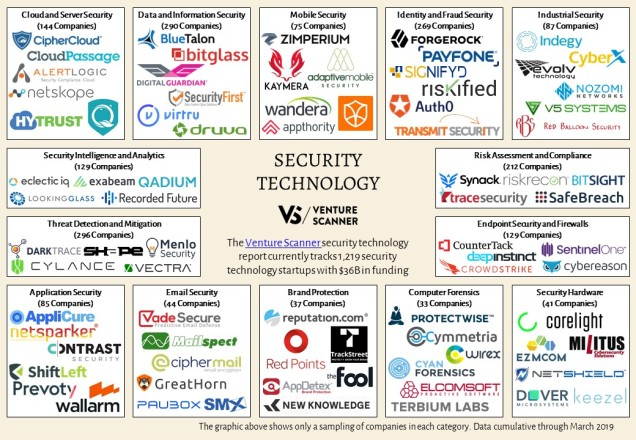 Security Technology Logo Map