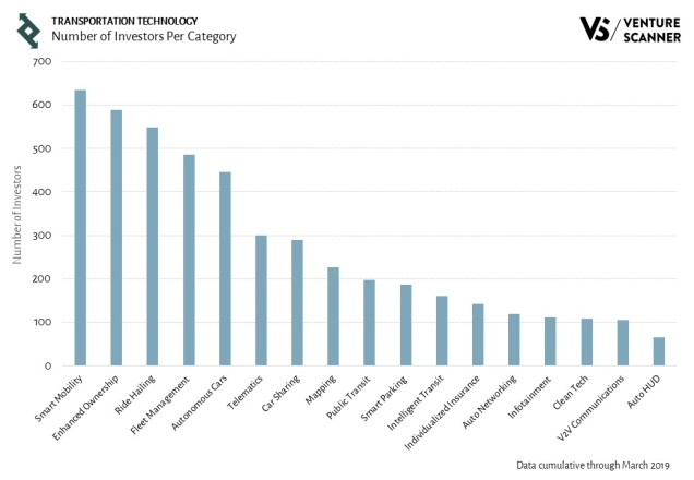 Transportation Technology Investors Per Category