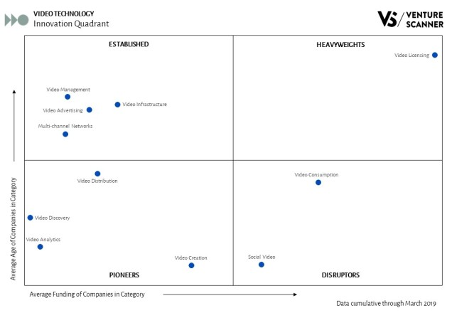 Video Technology Innovation Quadrant