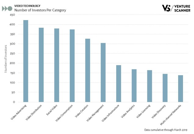Video Technology Investors Per Category