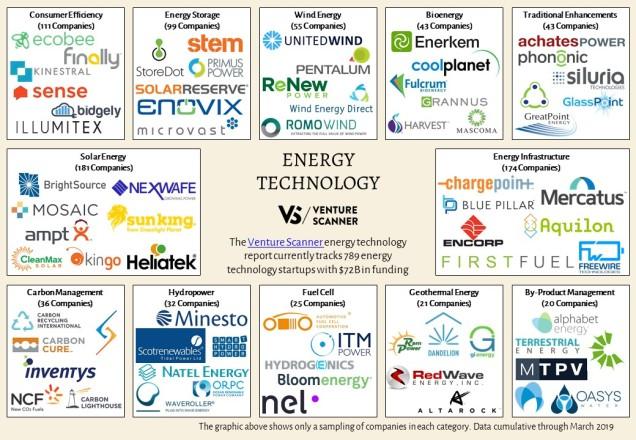 Energy Technology Logo Map
