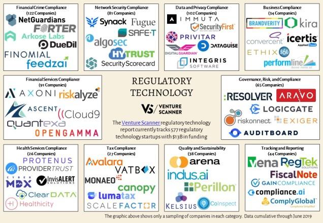 regulatory-technology-map