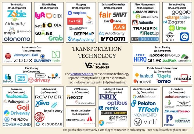 transportation-technology-map