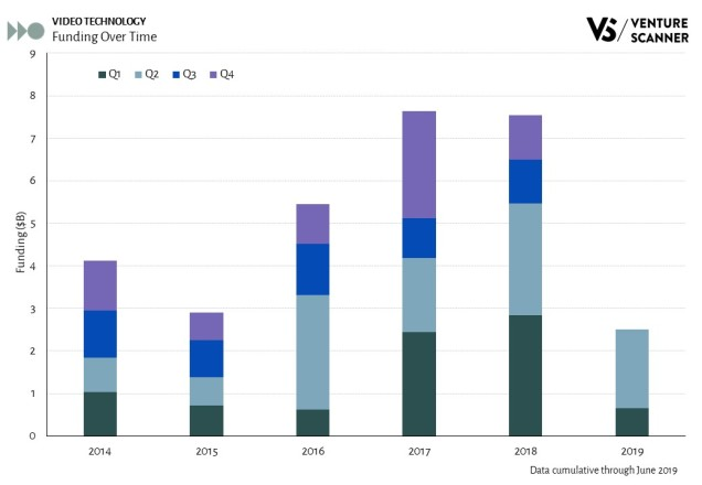 Video Technology Funding Over Time