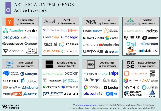 Artificial Intelligence Active Investors Map